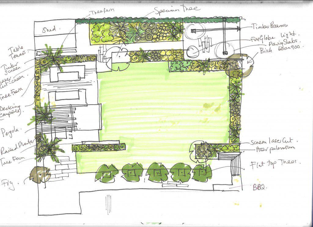 Concept sketch of ideas for the garden